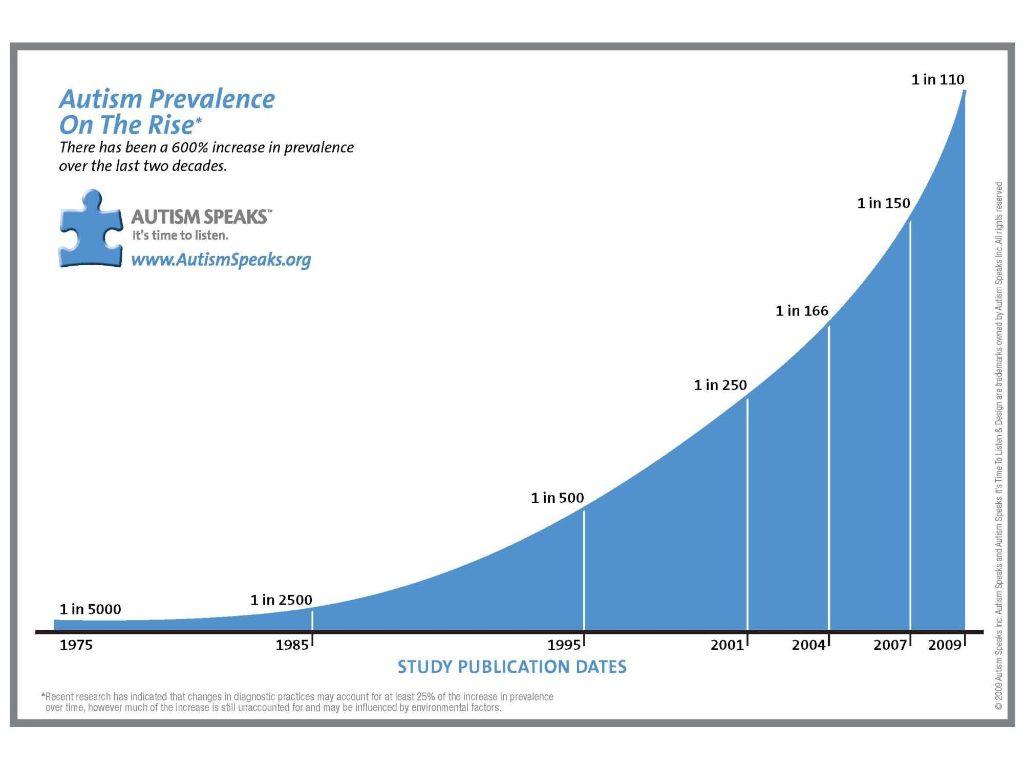 Gráfico de prevalência de autismo nos Estados Unidos pelo CDC, governos dos EUA.