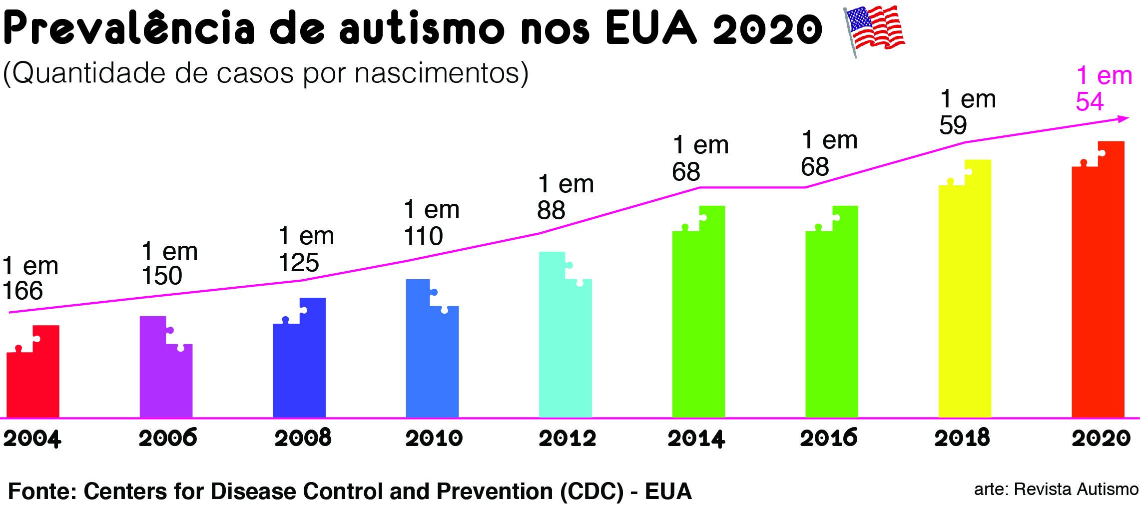 Gráfico de prevalência de autismo nos EUA, com dados bianuais do CDC — Revista Autismo