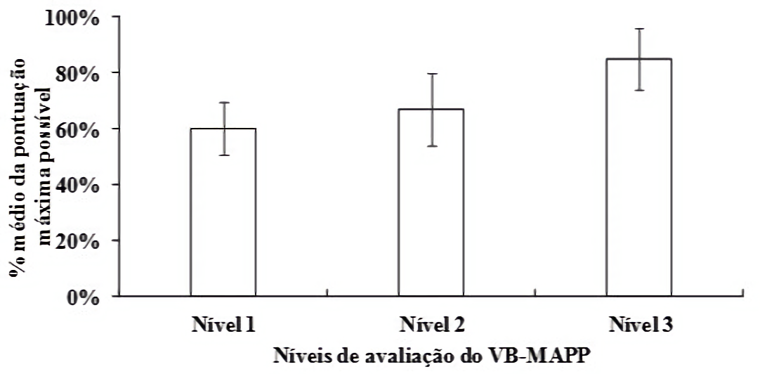 Protocolo VB-MAPP - Canal Autismo / Revista Autismo